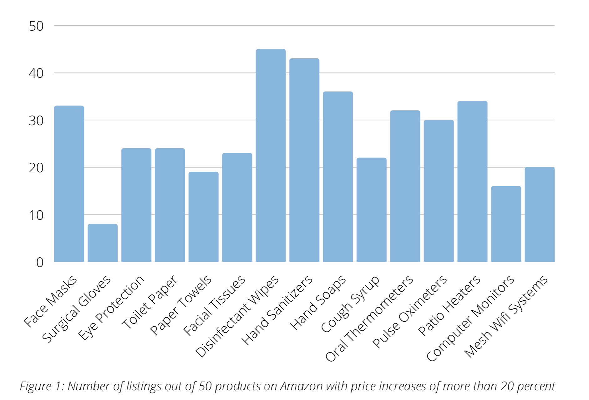 Figure 1. Number of listing out of 50 products on Amazon with price increases of more than 20 percent.